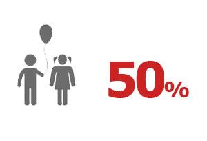 Grimaldi Lines 2016 – 50% di Sconto Bambini
