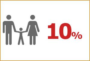 Superfast Ferries 2014 – Offerta Famiglia