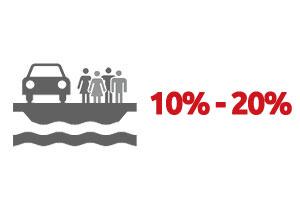 Ventouris Ferries 2016 – 10% – 20% Offerta Ponte